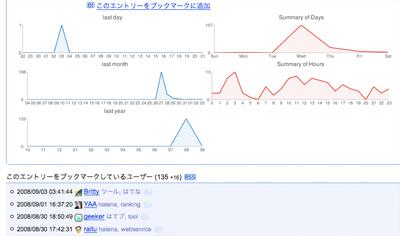 Timeline Chart in Hatebu Entry